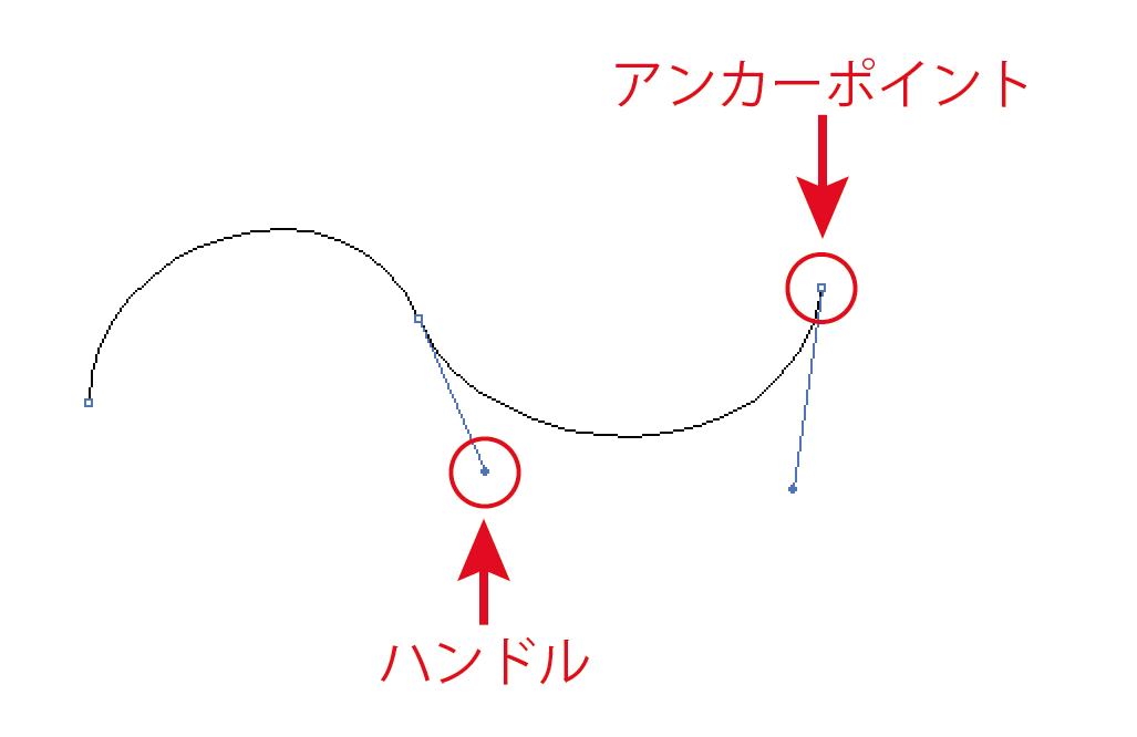 ぺジェ曲線解説